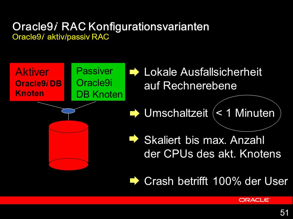 Oracle9i RAC Konfigurationsvarianten Oracle9i aktiv/passiv RAC