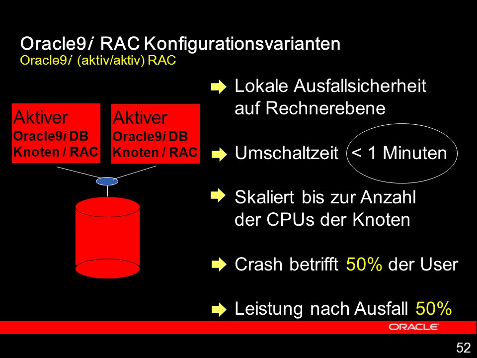Oracle9i RAC Konfigurationsvarianten Oracle9i (aktiv/aktiv) RAC