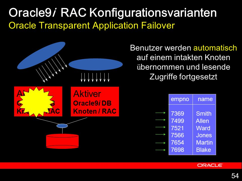 Oracle9i RAC Konfigurationsvarianten