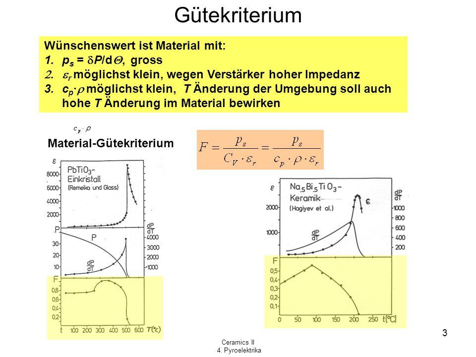 Gütekriterium Wünschenswert ist Material mit: ps = dP/d, gross