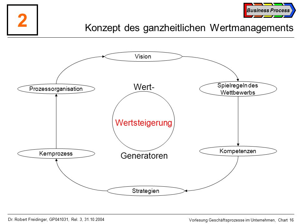 Konzept des ganzheitlichen Wertmanagements