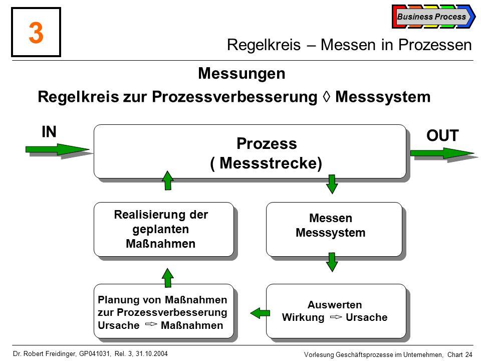 Regelkreis – Messen in Prozessen