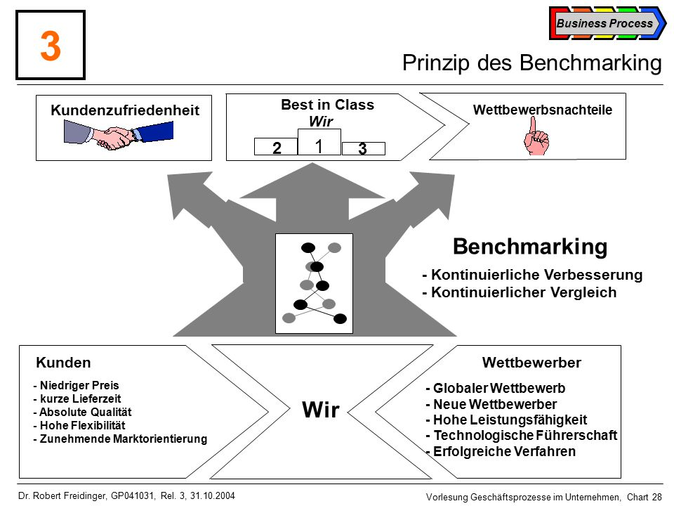 Prinzip des Benchmarking