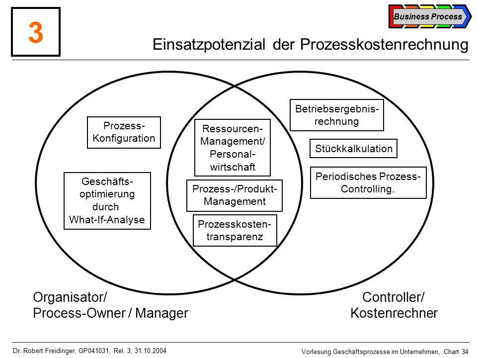 Einsatzpotenzial der Prozesskostenrechnung