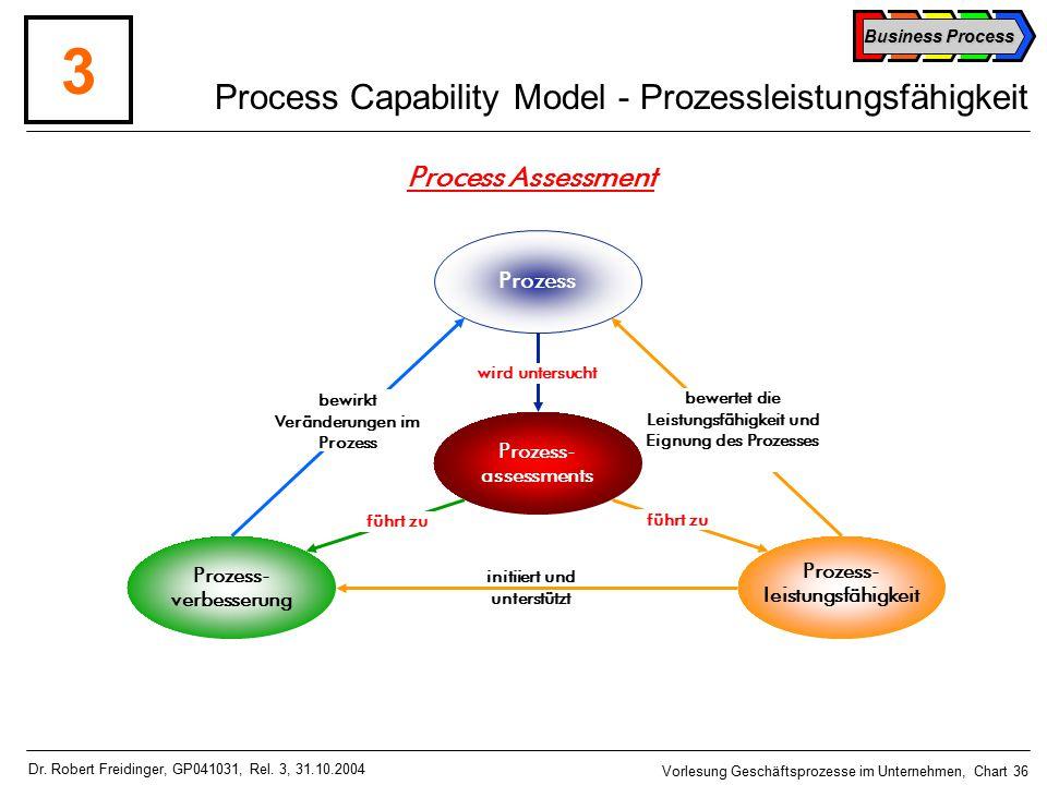 Process Capability Model - Prozessleistungsfähigkeit