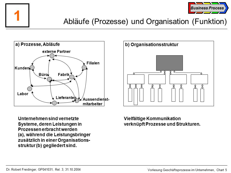 Abläufe (Prozesse) und Organisation (Funktion)