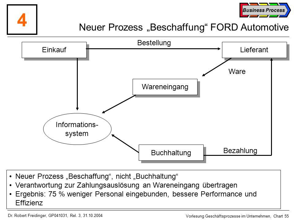"""Neuer Prozess """"Beschaffung FORD Automotive"""