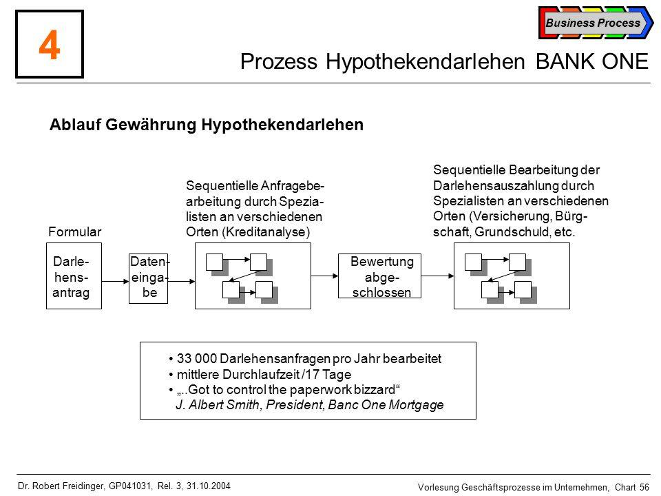 Prozess Hypothekendarlehen BANK ONE