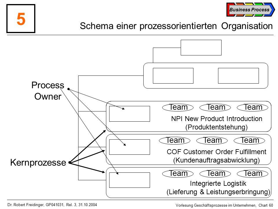 Schema einer prozessorientierten Organisation