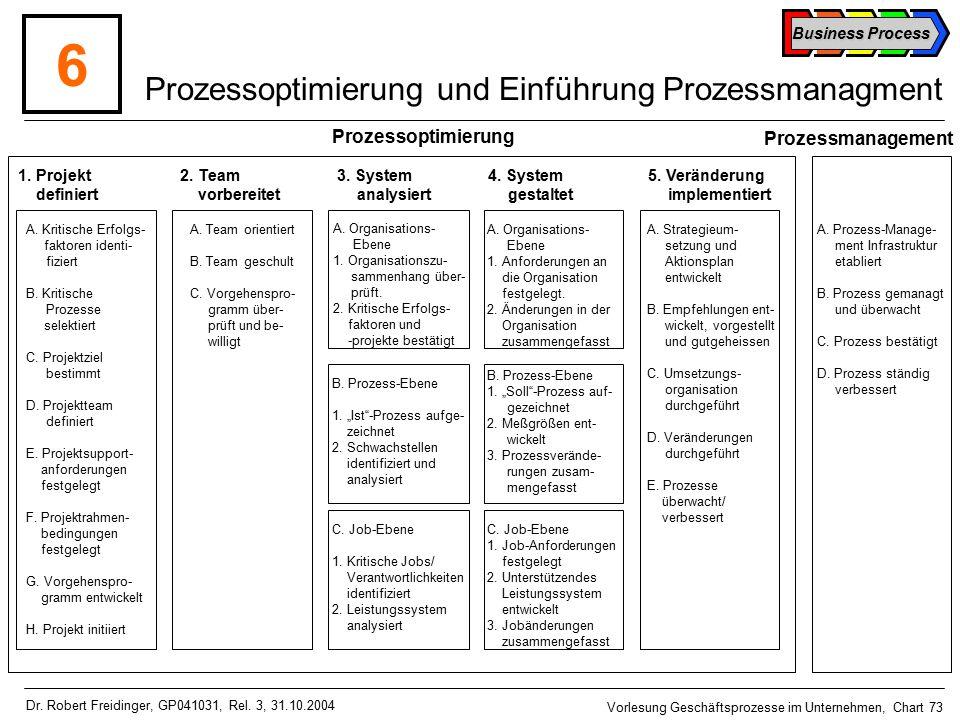 Prozessoptimierung und Einführung Prozessmanagment
