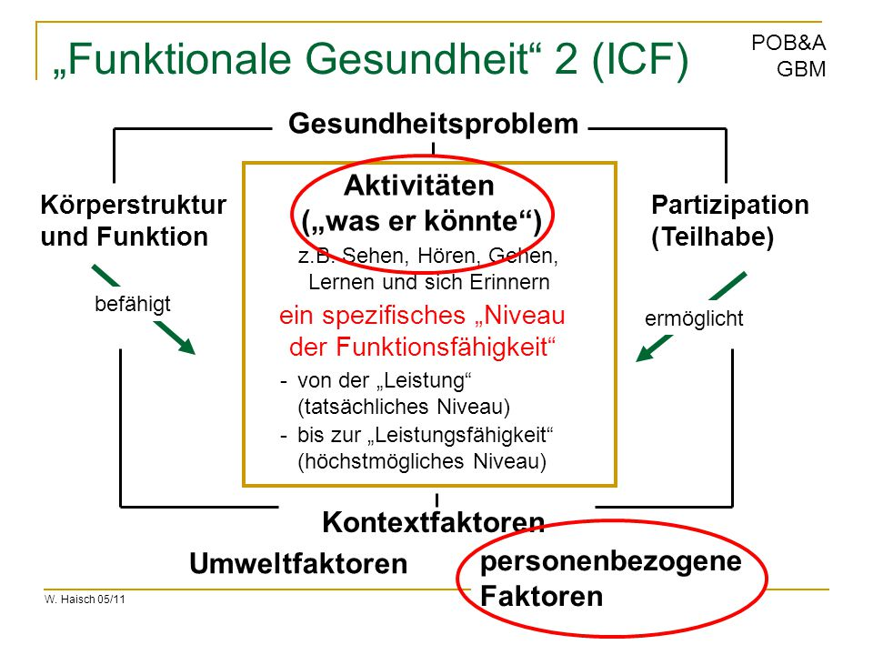 """Funktionale Gesundheit 2 (ICF)"