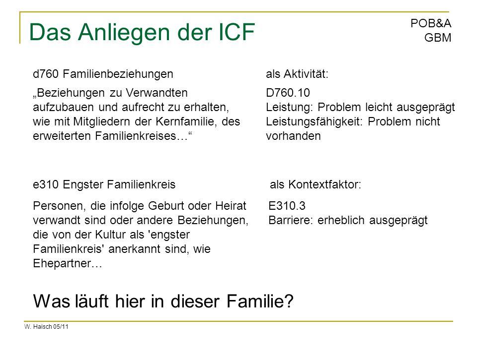 Das Anliegen der ICF Was läuft hier in dieser Familie