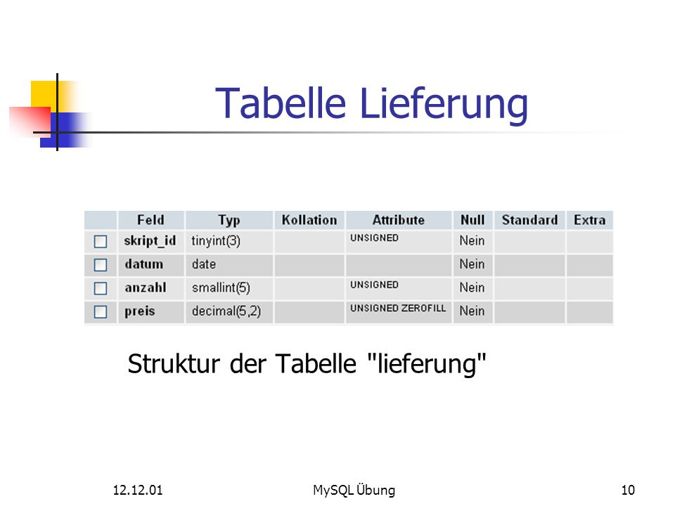 Tabelle Lieferung Struktur der Tabelle lieferung 12.12.01