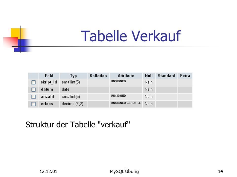 Tabelle Verkauf Struktur der Tabelle verkauf 12.12.01 MySQL Übung