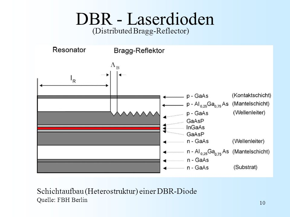 DBR - Laserdioden (Distributed Bragg-Reflector)