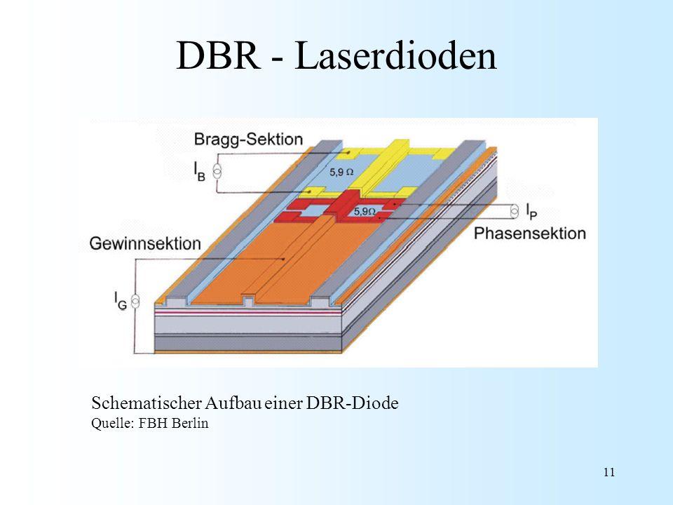 DBR - Laserdioden Schematischer Aufbau einer DBR-Diode