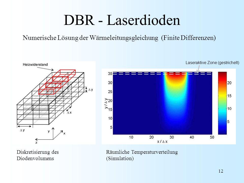 DBR - Laserdioden Numerische Lösung der Wärmeleitungsgleichung (Finite Differenzen) Laseraktive Zone (gestrichelt)
