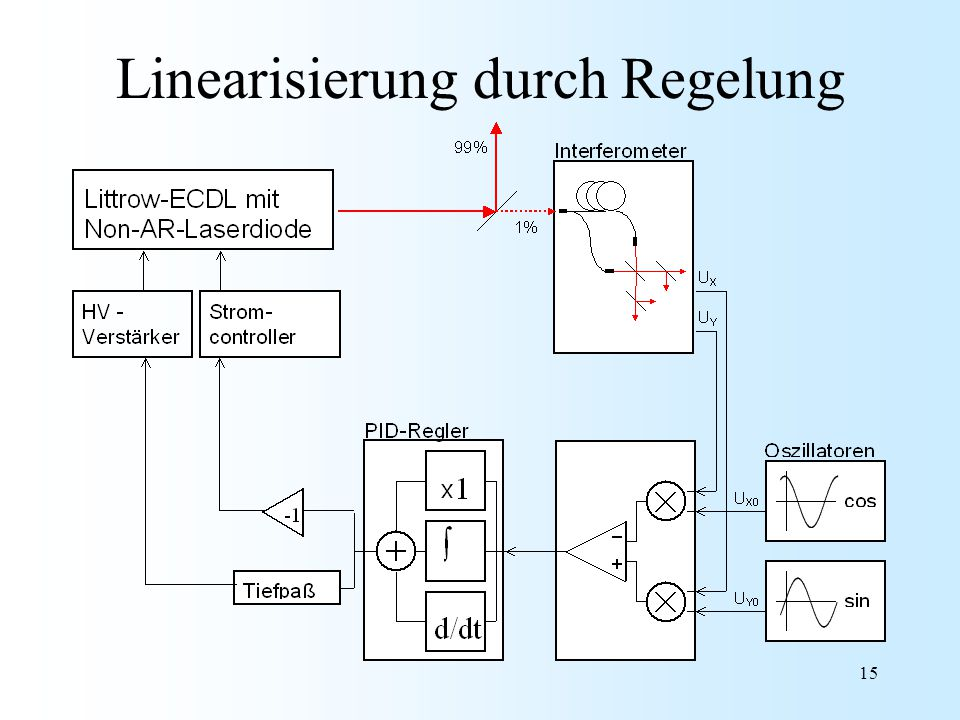 Linearisierung durch Regelung