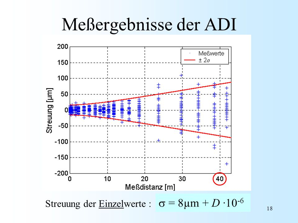 Meßergebnisse der ADI s = 8µm + D ·10-6 Streuung der Einzelwerte :