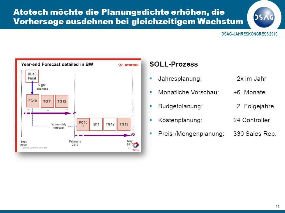 "2. SOLL-Prozess (""Enhanced Planning )"