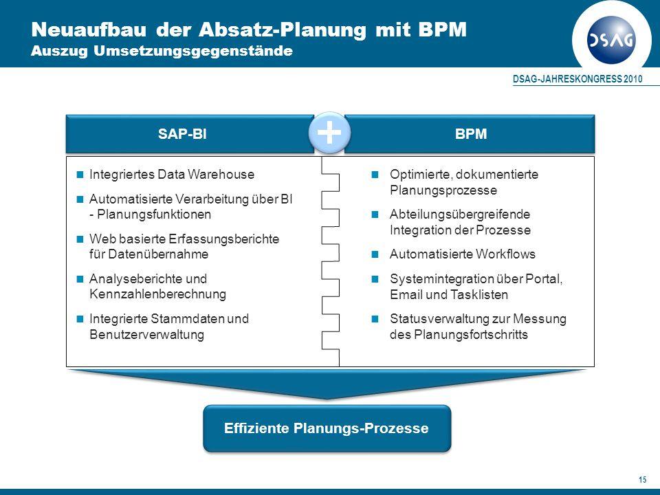 Neuaufbau der Absatz-Planung mit BPM Auszug Umsetzungsgegenstände