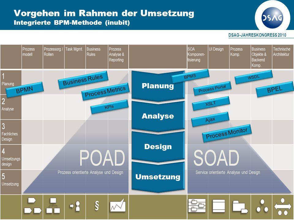Vorgehen im Rahmen der Umsetzung Integrierte BPM-Methode (inubit)