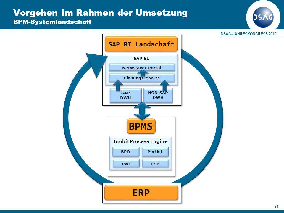 Vorgehen im Rahmen der Umsetzung BPM-Systemlandschaft