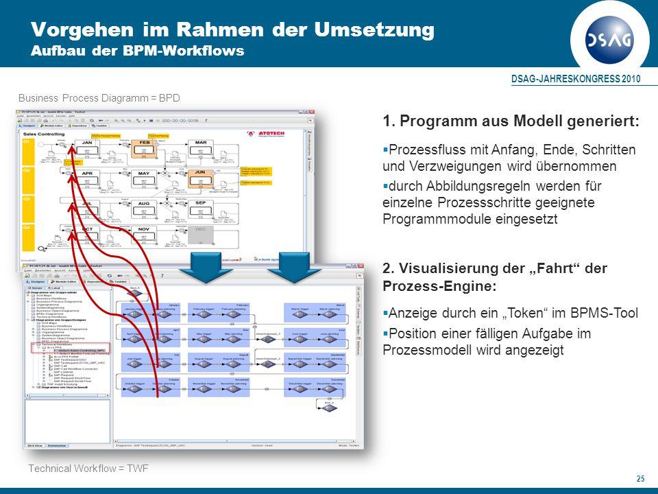 Vorgehen im Rahmen der Umsetzung Aufbau der BPM-Workflows