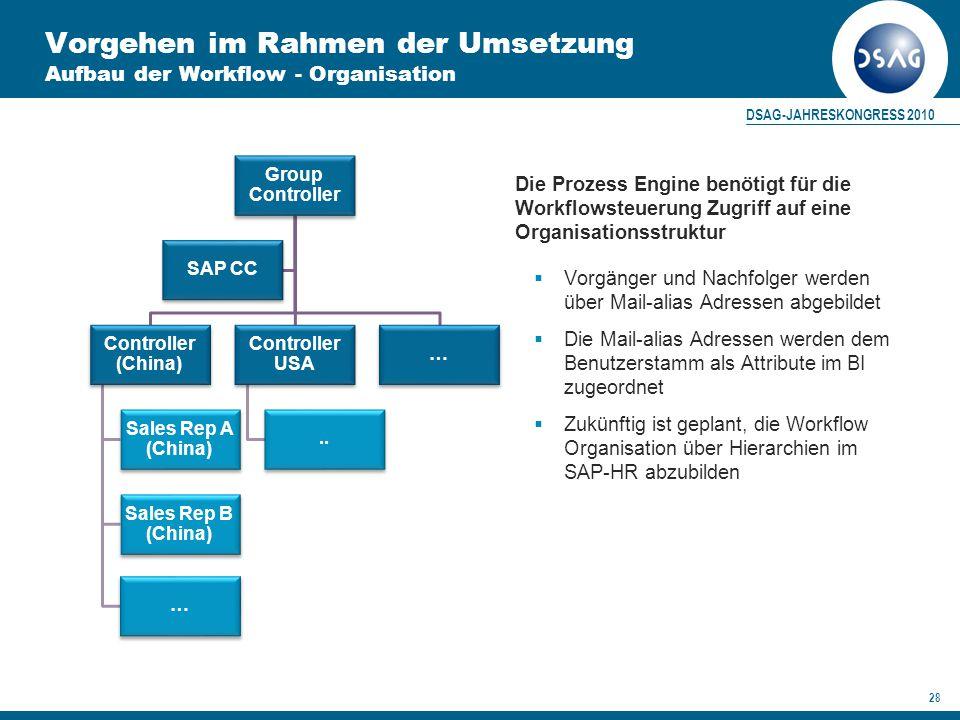 Vorgehen im Rahmen der Umsetzung Aufbau der Workflow - Organisation