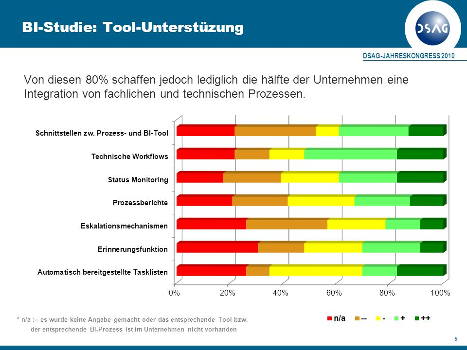 BI-Studie: Tool-Unterstüzung