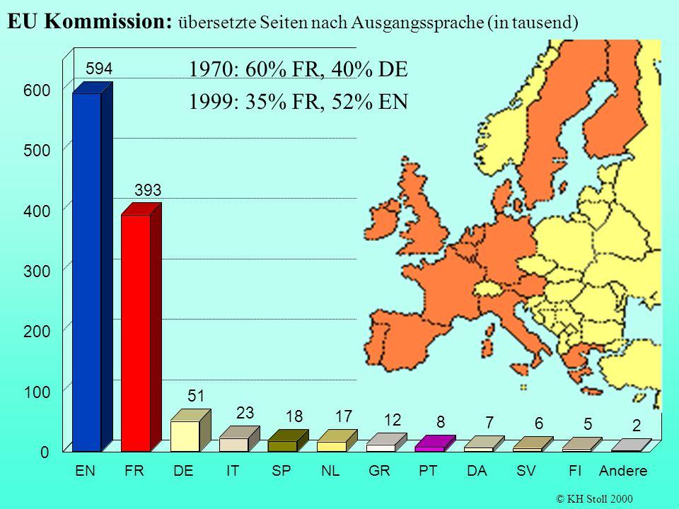 EU Kommission: übersetzte Seiten nach Ausgangssprache (in tausend)