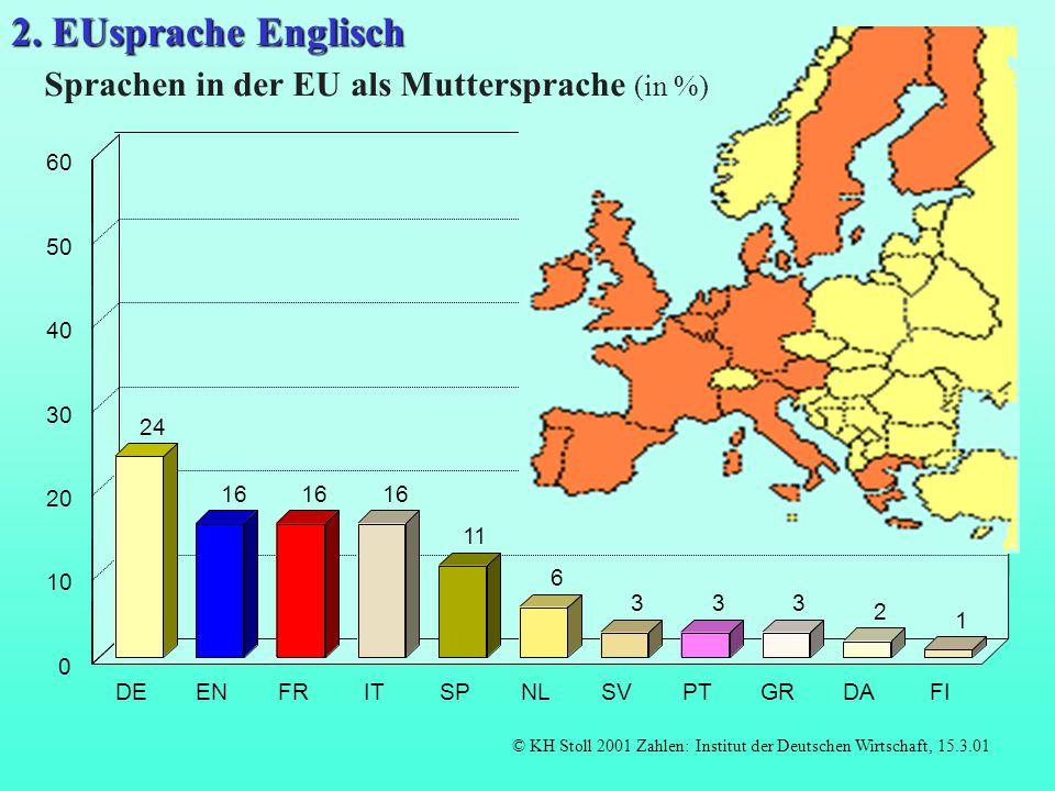 2. EUsprache Englisch Sprachen in der EU als Muttersprache (in %) 60
