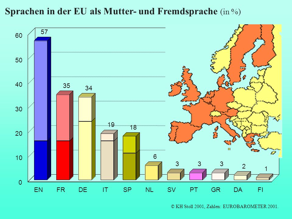 Sprachen in der EU als Mutter- und Fremdsprache (in %)