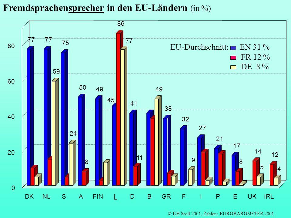 Fremdsprachensprecher in den EU-Ländern (in %)