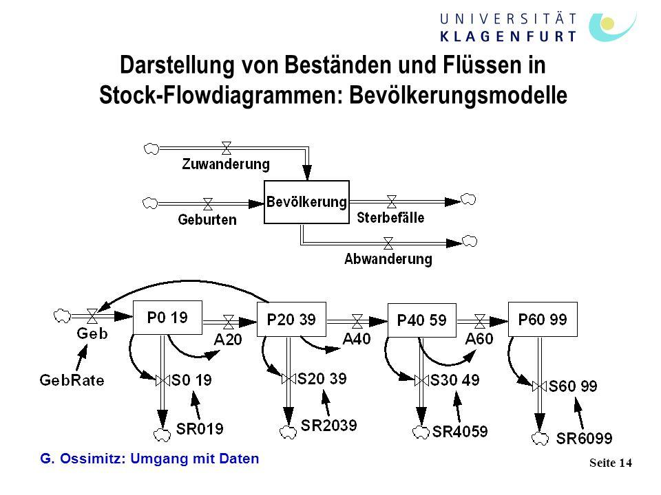 Darstellung von Beständen und Flüssen in Stock-Flowdiagrammen: Bevölkerungsmodelle