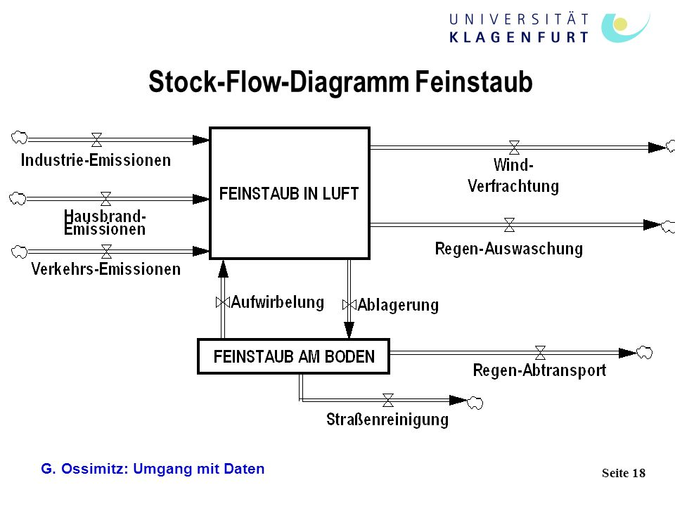 Stock-Flow-Diagramm Feinstaub