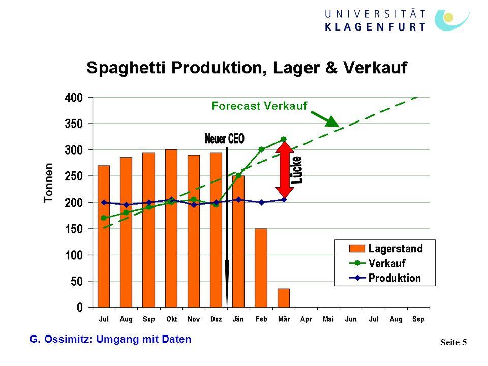 Neuer CEO Lücke G. Ossimitz: Umgang mit Daten