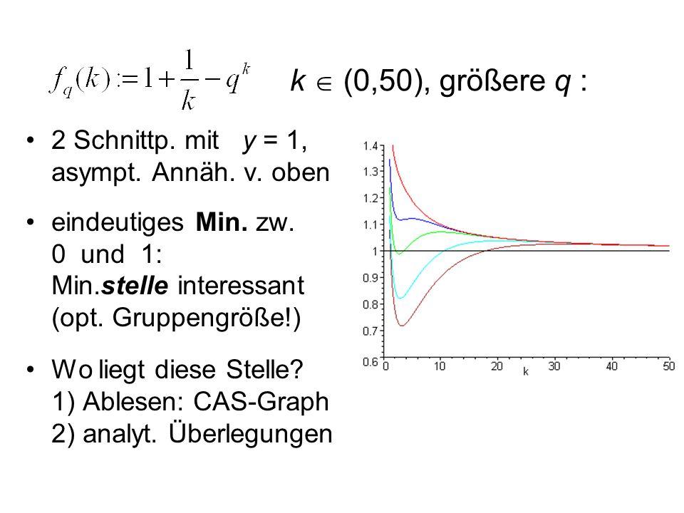 k  (0,50), größere q : 2 Schnittp. mit y = 1, asympt. Annäh. v. oben