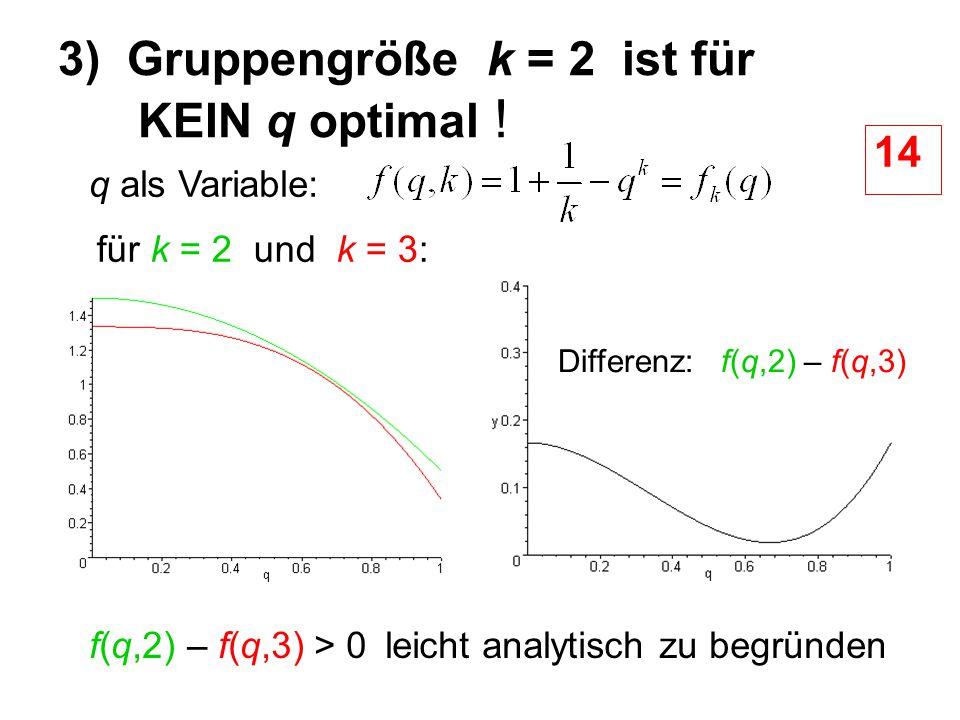 3) Gruppengröße k = 2 ist für KEIN q optimal !