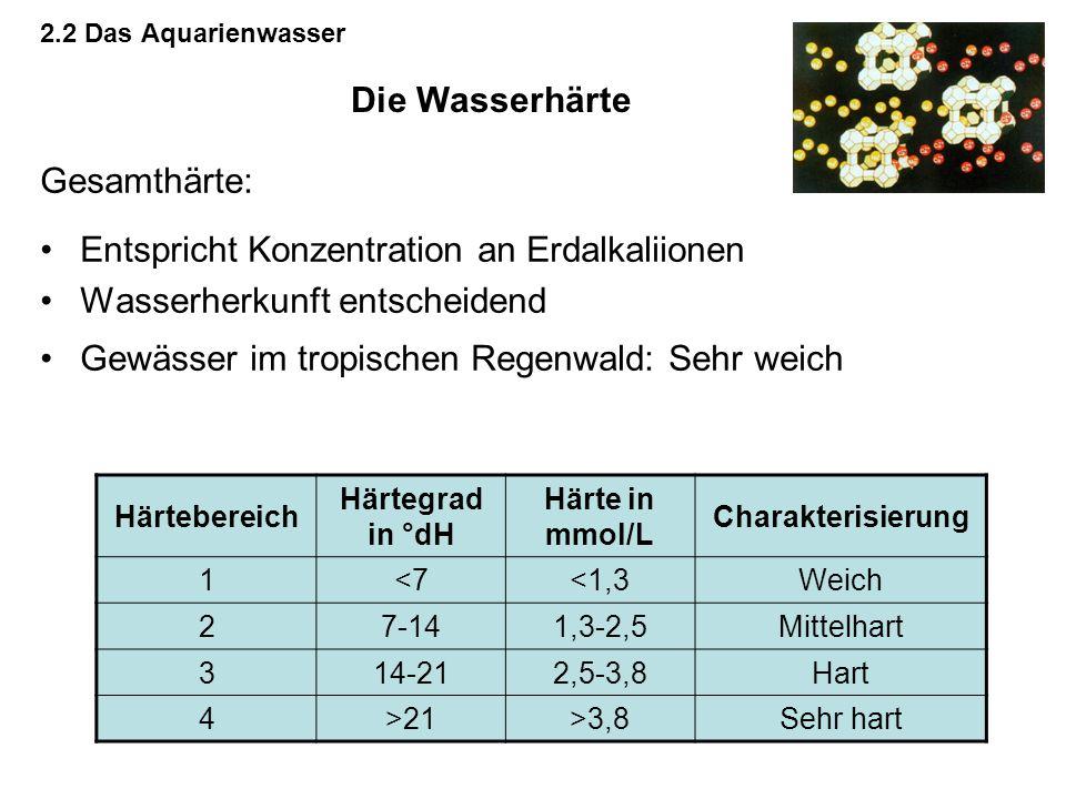 Entspricht Konzentration an Erdalkaliionen Wasserherkunft entscheidend