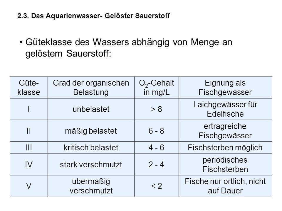2.3. Das Aquarienwasser- Gelöster Sauerstoff