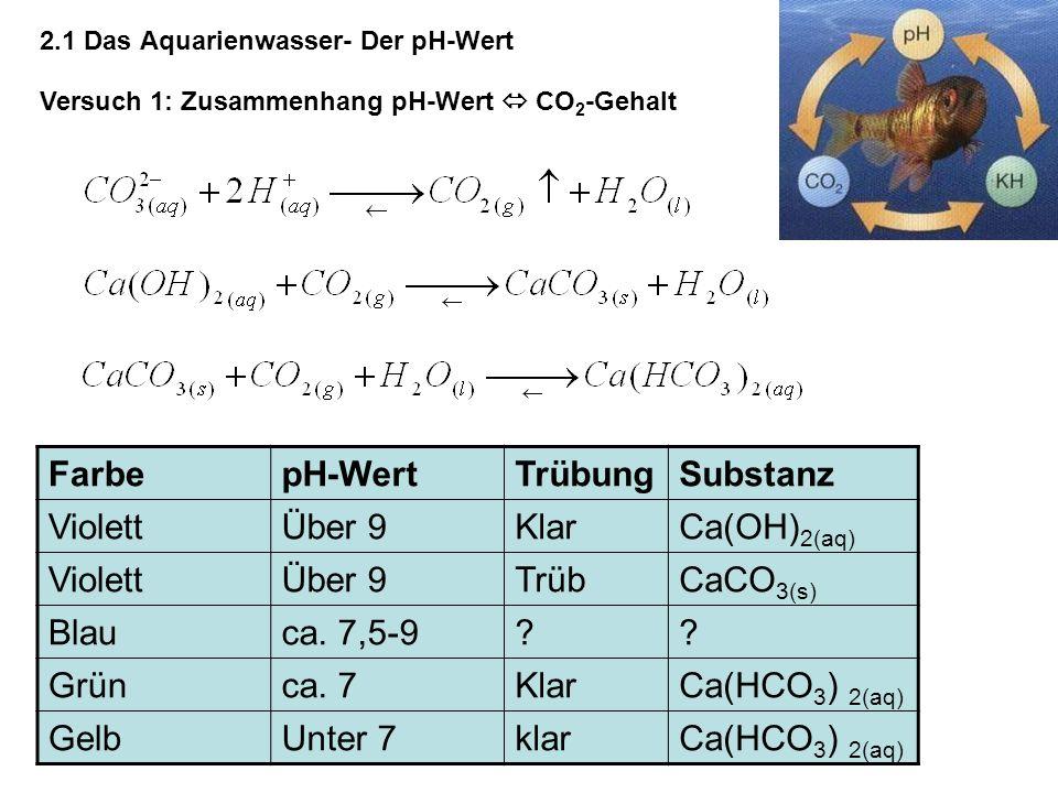 2.1 Das Aquarienwasser- Der pH-Wert