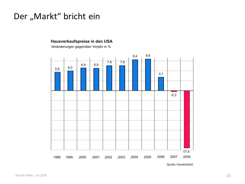 """Der """"Markt bricht ein Karsten Meier, Juni 2009"""
