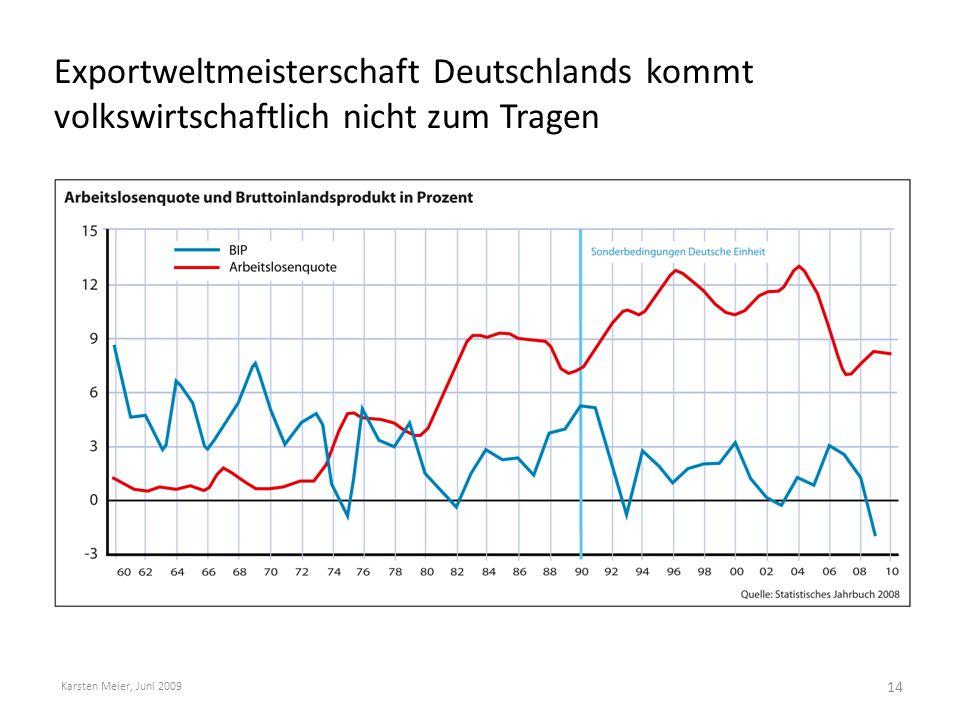 Exportweltmeisterschaft Deutschlands kommt volkswirtschaftlich nicht zum Tragen