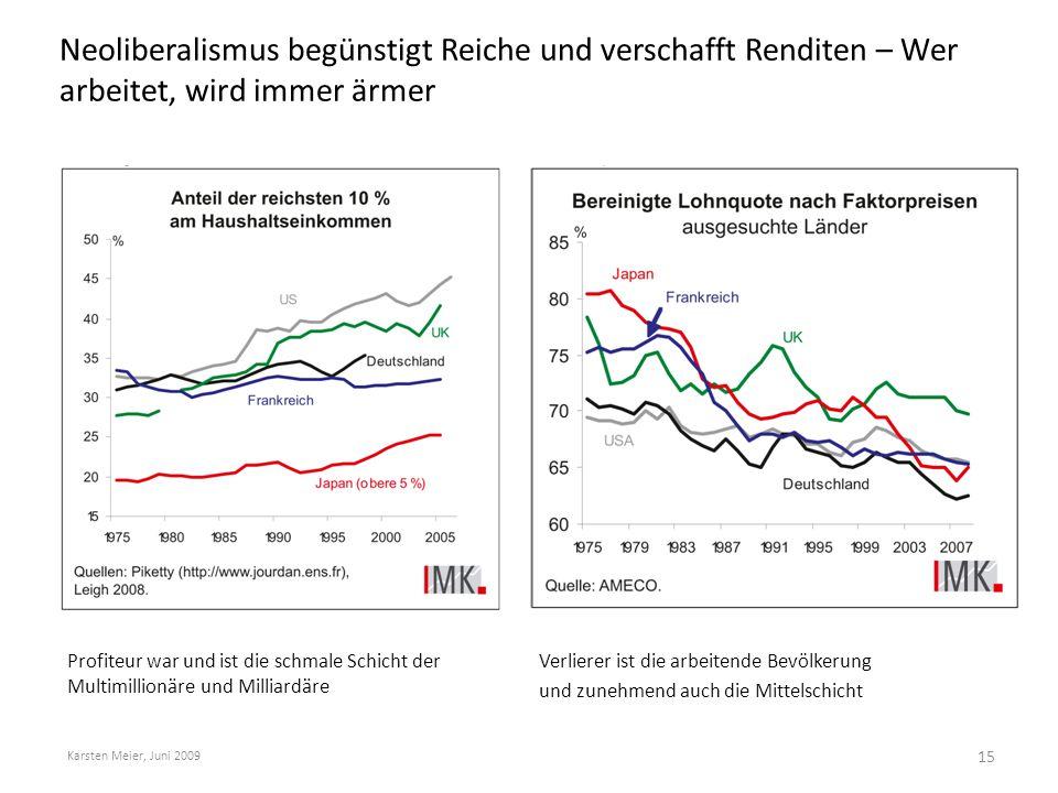 Neoliberalismus begünstigt Reiche und verschafft Renditen – Wer arbeitet, wird immer ärmer