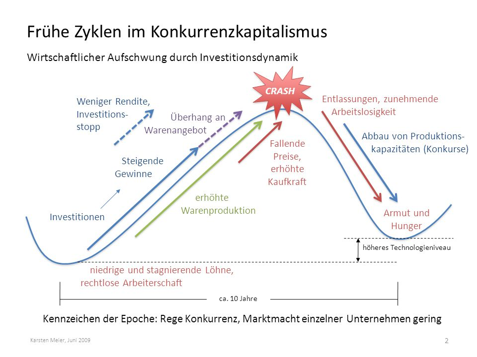 Frühe Zyklen im Konkurrenzkapitalismus