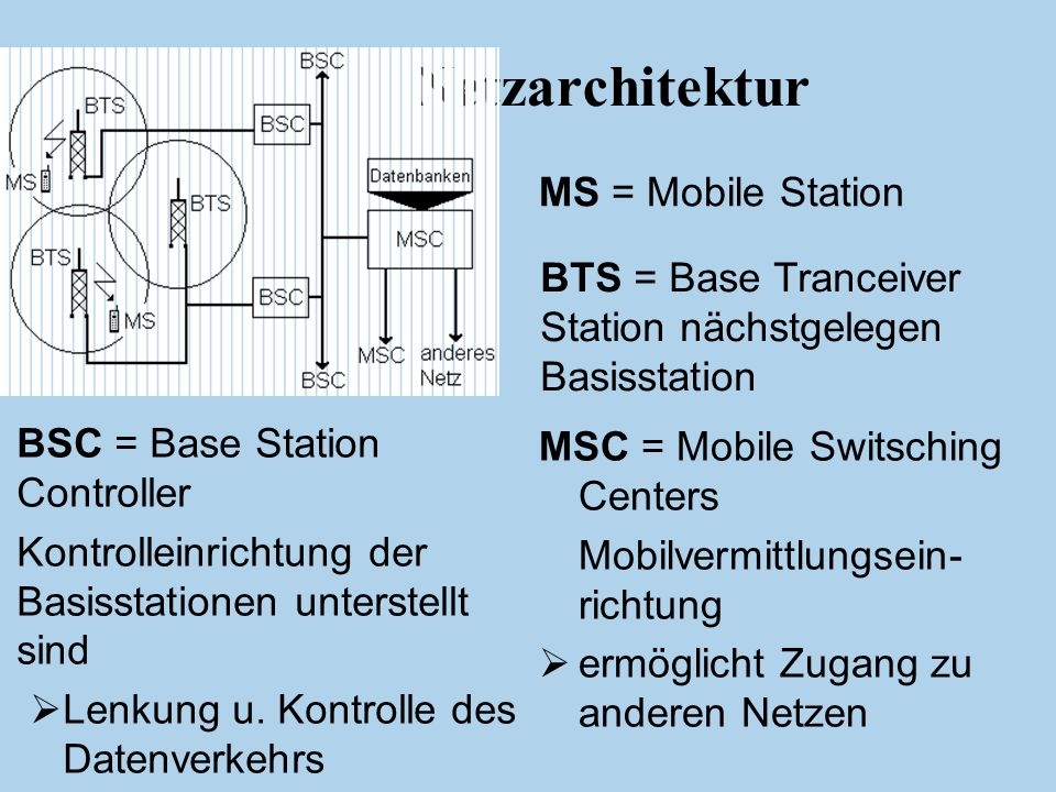 Netzarchitektur MS = Mobile Station