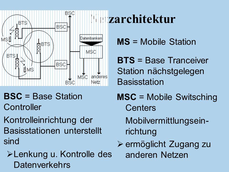 Netzarchitektur MS = Mobile Station