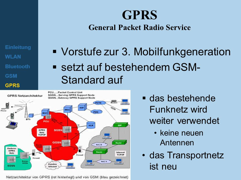 GPRS General Packet Radio Service