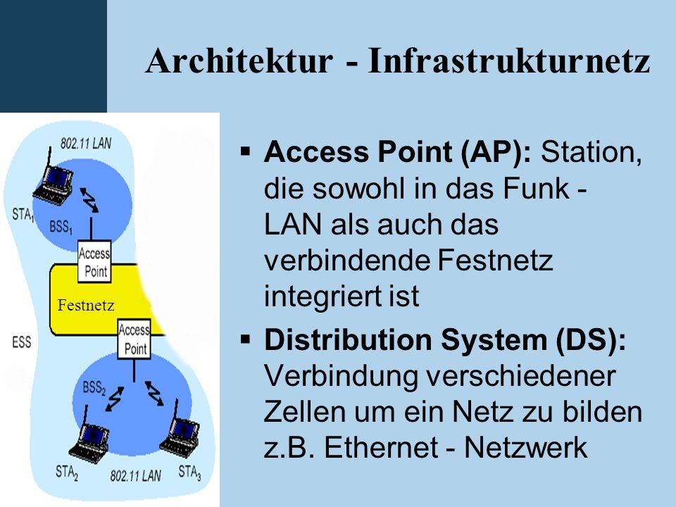 Architektur - Infrastrukturnetz